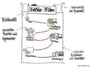 Flipchart erfolgreich gestalten. Erklärfilm Ablauf mit Text und Symbolen
