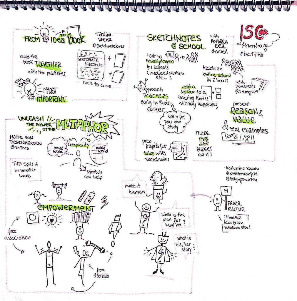 International Sketchnote Camp Sketchnote Katharina Bluhm