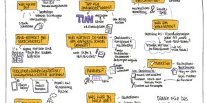 Tanja Wehr Sketchnote Interview